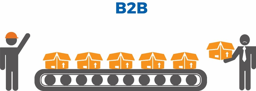 b2b model kyklo
