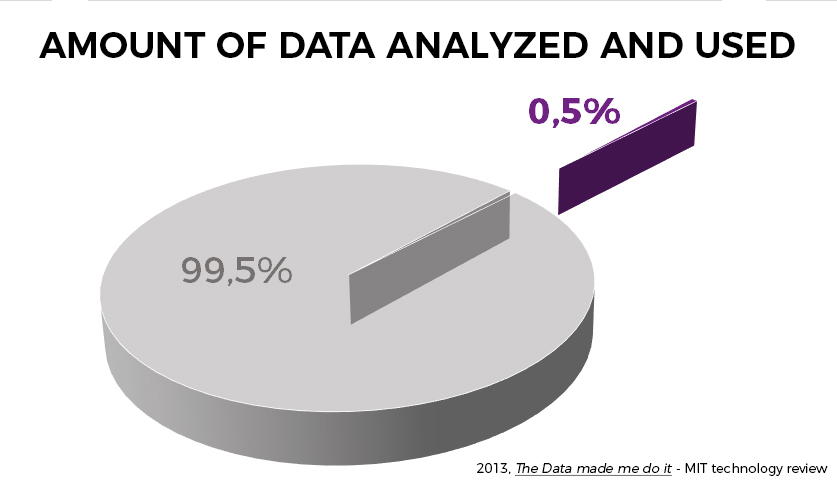 b4b data created