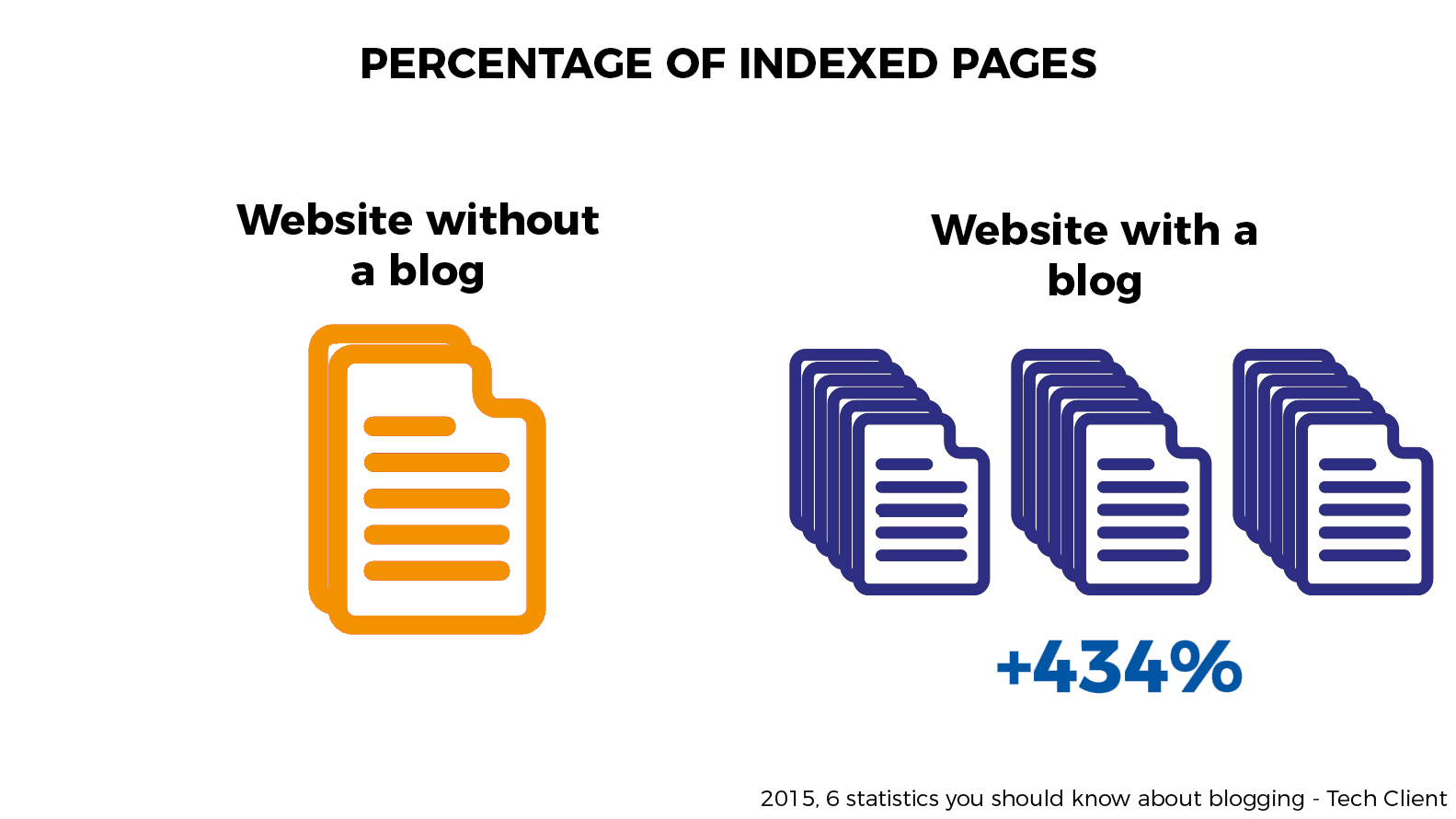 number of indexed pages