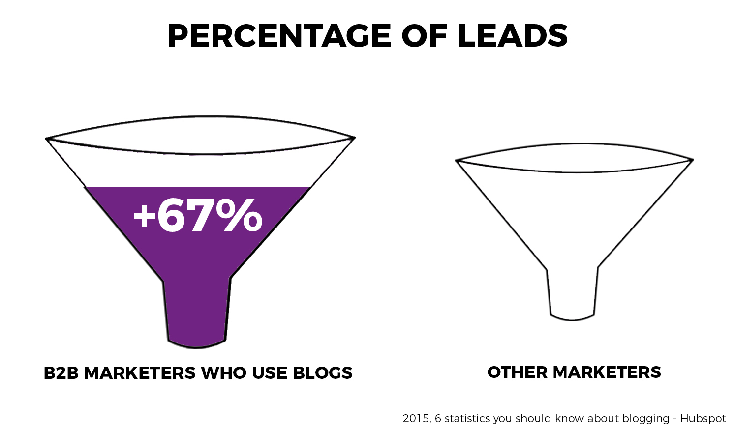 number of leads from blog