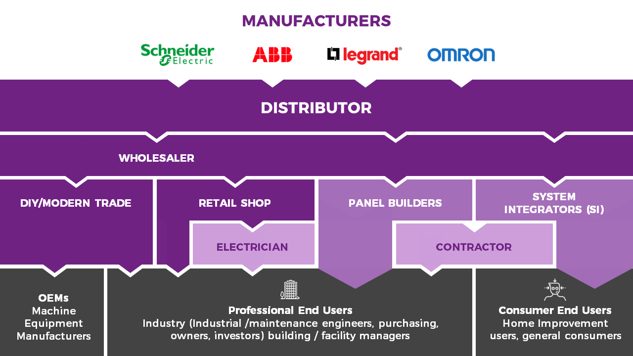 kyklo stakeholders of Electric, Mechanical and Automation markets